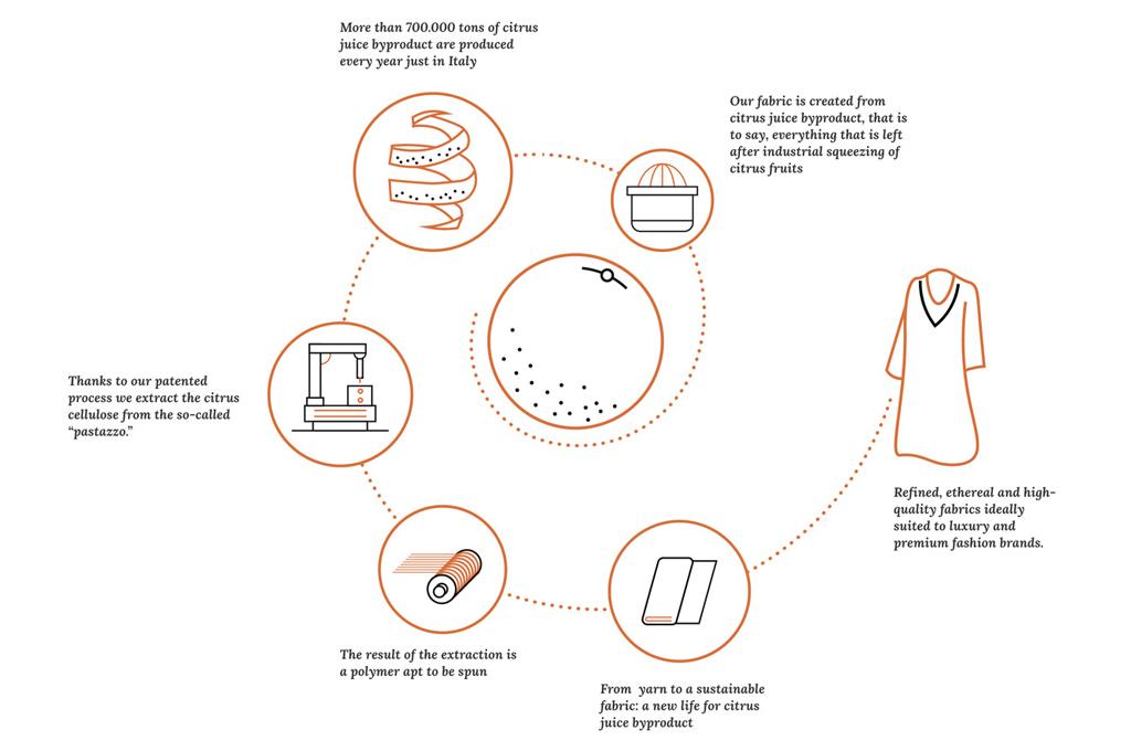 orange-fiber-circular-economy-design